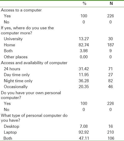 Table 1: Questions on computer access
