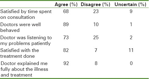 Table 5: Patients remarks