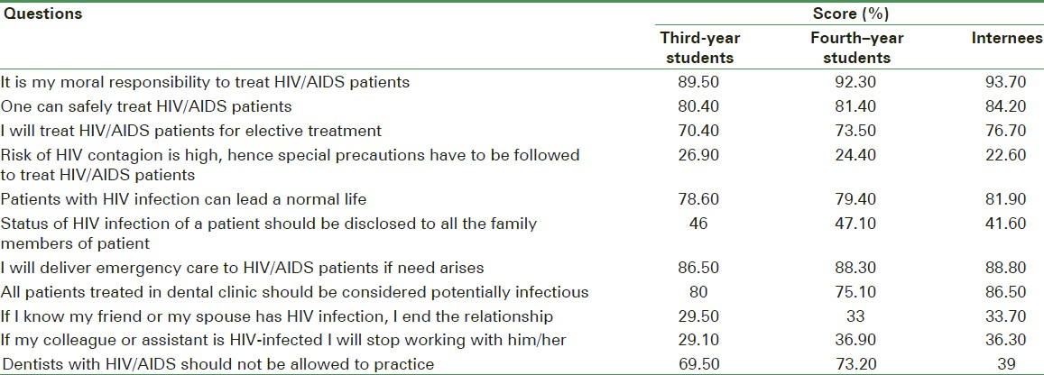 Table 8: Attitude towards and willingness to treat HIV/AIDS patients