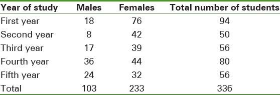 Table 1: Demographics of the students