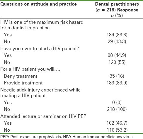 Table 1: Participant's attitude toward HIV patients and practice regarding PEP for HIV