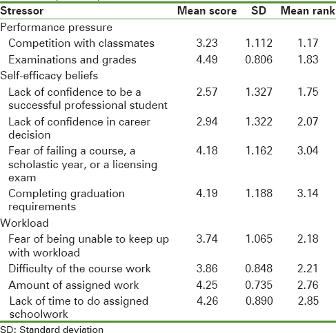 Table 1: Mean scores and mean ranks of the stressors in the performance pressure, workload and self-efficacy beliefs categories amongst the participating dental students (<i>n</i>=304)