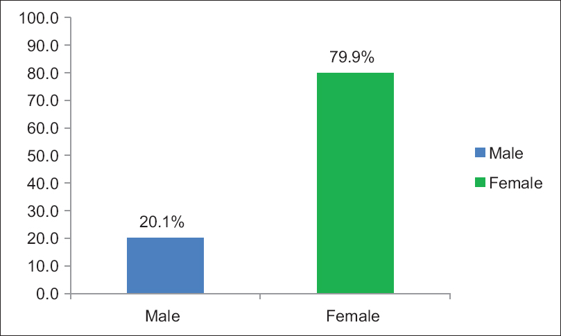 Figure 1: Distribution of study participants according to gender