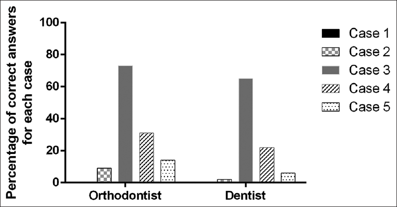 Figure 4: Percentage of answers in the vertical plane for each case