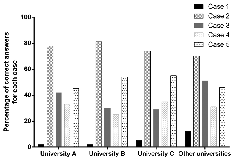 Figure 6: Percentage of correct answers in the sagittal plane for each case by universities