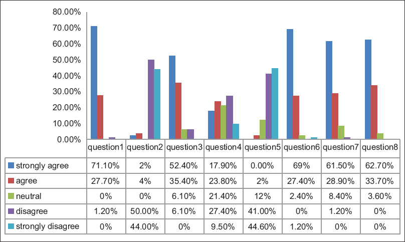 Figure 3: The results of the first questionnaire