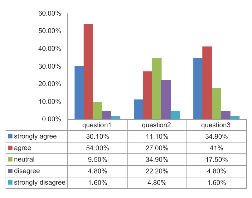 Figure 4: The results of the second questionnaire