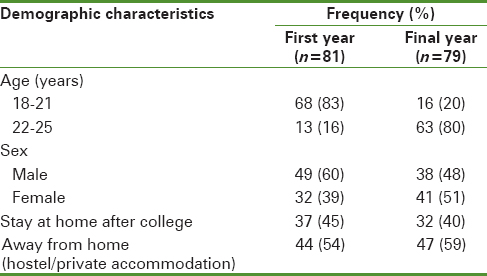 Table 1: Demographic characteristics of participants