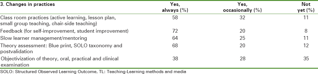 Table 4: Kirkpatrick's level 3 on change in teaching practices